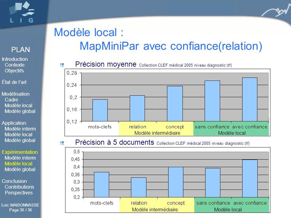Modèle local : MapMiniPar avec confiance(relation)