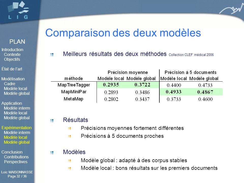 Comparaison des deux modèles