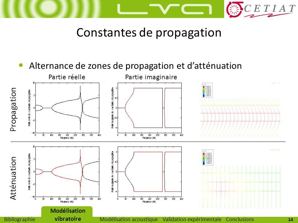 Constantes de propagation