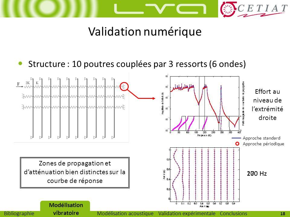 Modélisation vibratoire