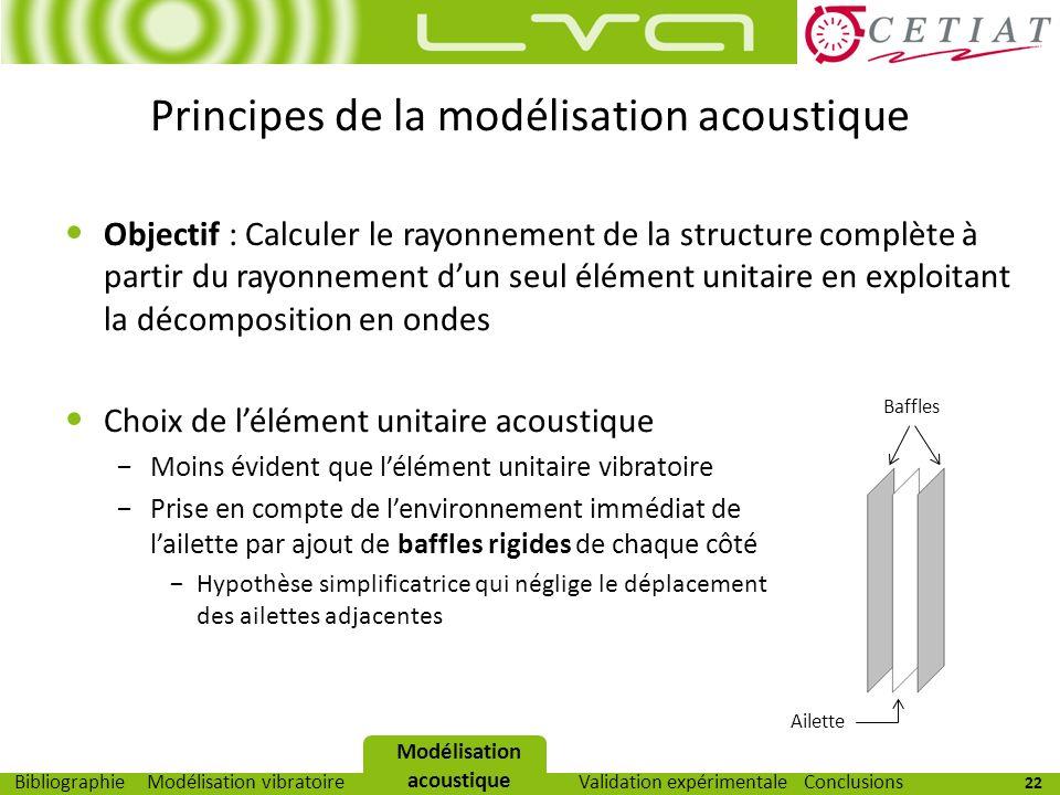 Principes de la modélisation acoustique
