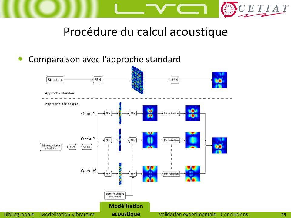Procédure du calcul acoustique