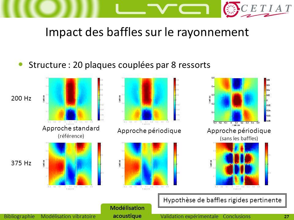 Impact des baffles sur le rayonnement