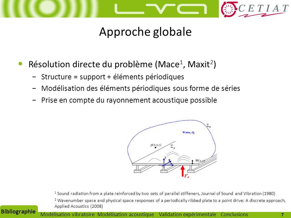 Approche globale Résolution directe du problème (Mace1, Maxit2)