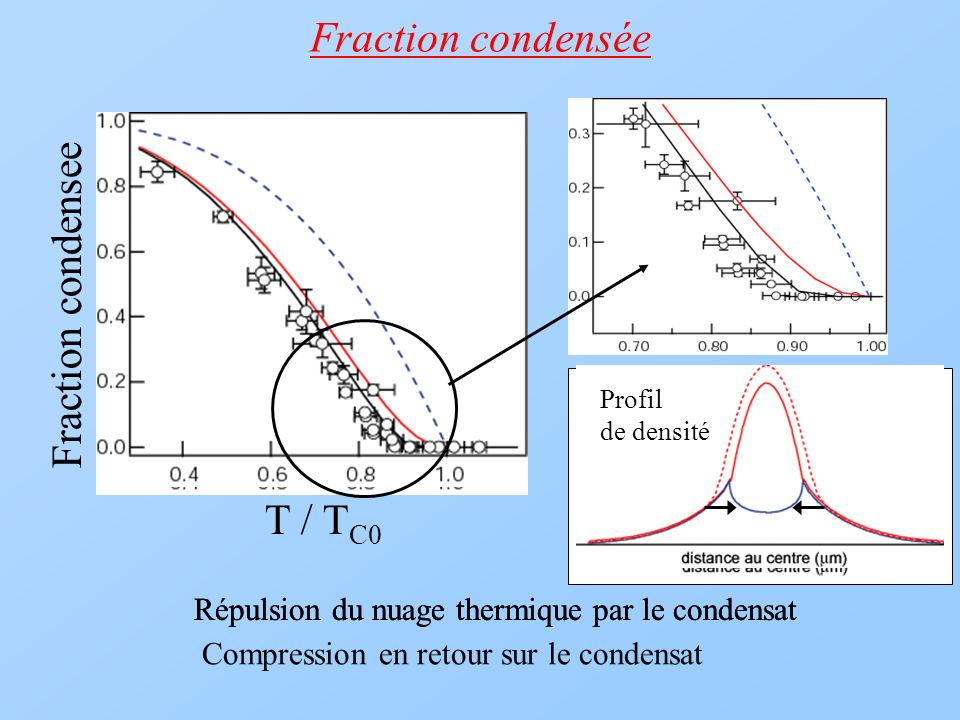 Fraction condensée Fraction condensee T / TC0