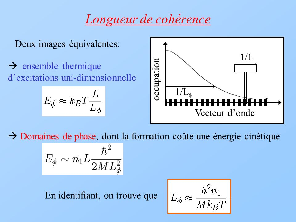 Longueur de cohérence Deux images équivalentes: 1/L