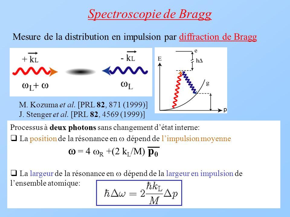 Spectroscopie de Bragg