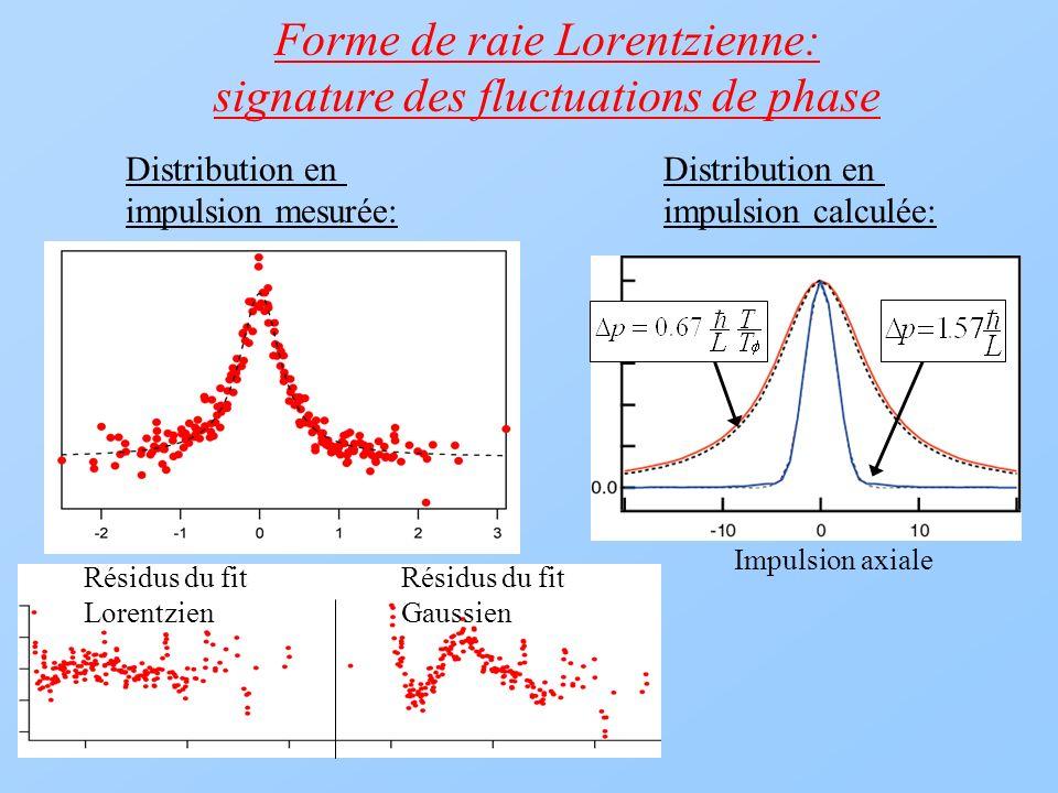 Forme de raie Lorentzienne: signature des fluctuations de phase