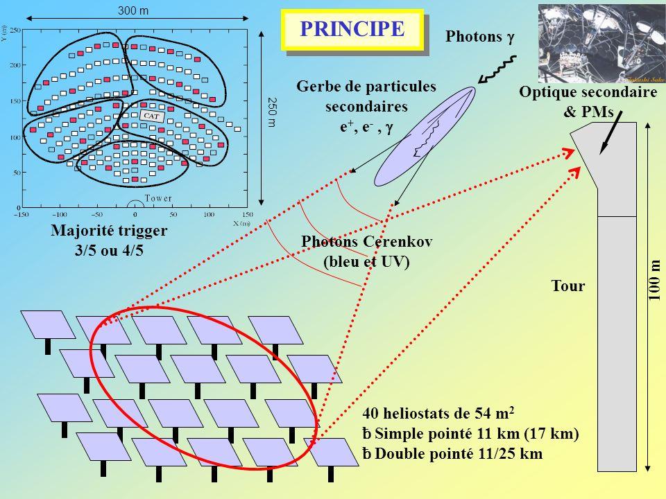 Gerbe de particules secondaires Optique secondaire & PMs
