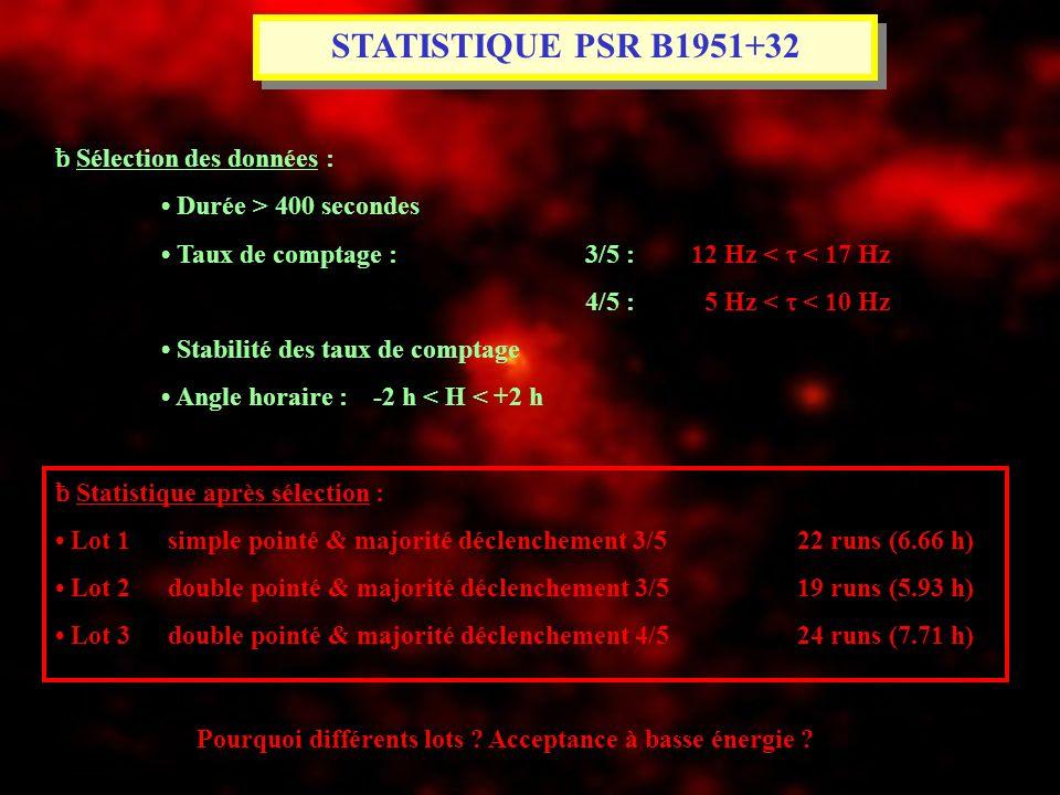 STATISTIQUE PSR B1951+32 ƀ Sélection des données :