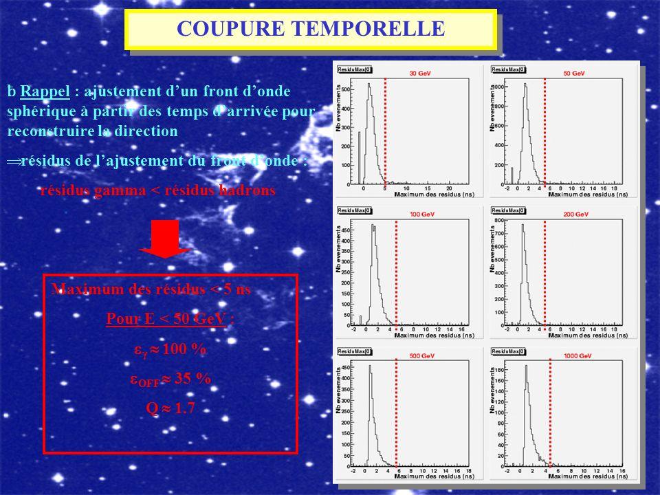 COUPURE TEMPORELLE ƀ Rappel : ajustement d'un front d'onde sphérique à partir des temps d'arrivée pour reconstruire la direction.