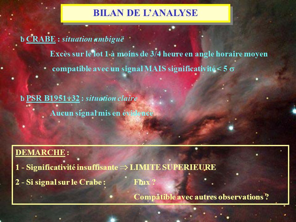 BILAN DE L'ANALYSE ƀ CRABE : situation ambiguë. Excès sur le lot 1 à moins de 3/4 heure en angle horaire moyen.