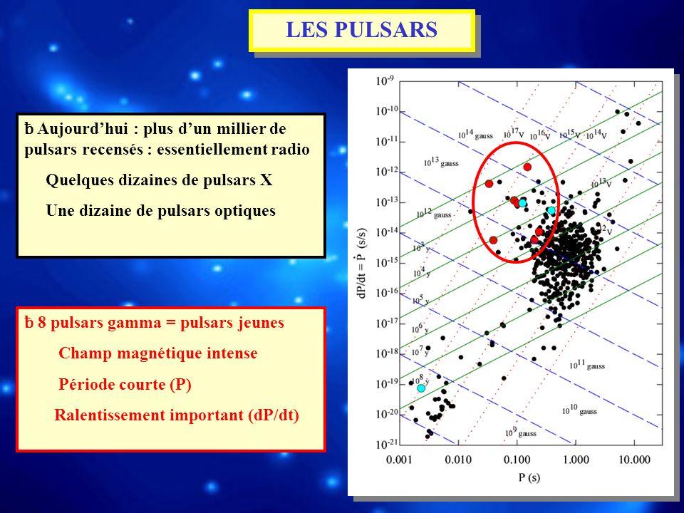 LES PULSARS ƀ Aujourd'hui : plus d'un millier de pulsars recensés : essentiellement radio. Quelques dizaines de pulsars X.