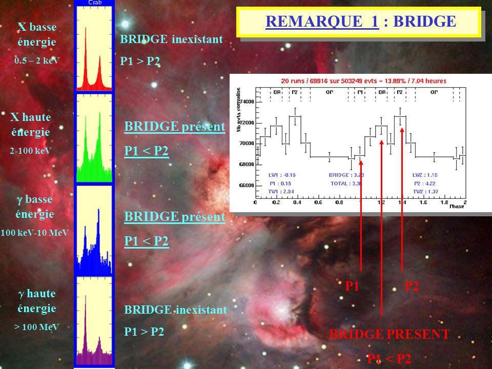 REMARQUE 1 : BRIDGE BRIDGE présent P1 < P2 BRIDGE présent