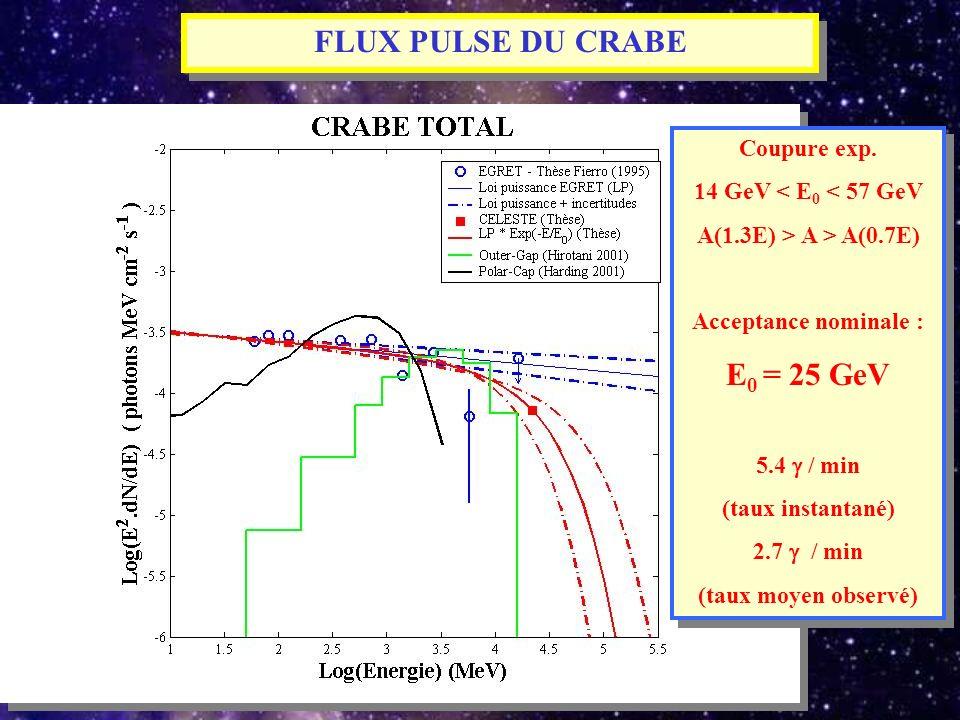 FLUX PULSE DU CRABE E0 = 25 GeV