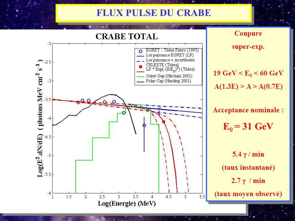 FLUX PULSE DU CRABE E0 = 31 GeV