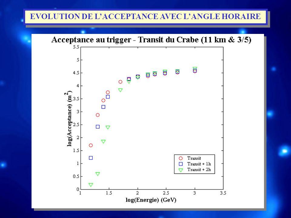 EVOLUTION DE L'ACCEPTANCE AVEC L'ANGLE HORAIRE