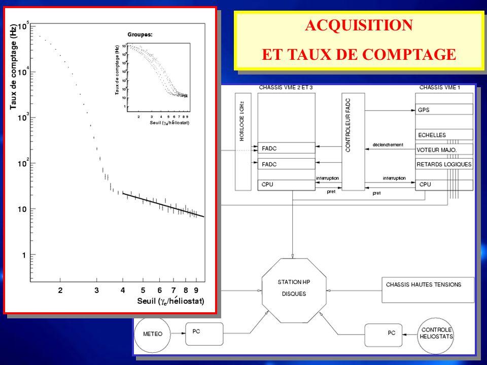 ACQUISITION ET TAUX DE COMPTAGE