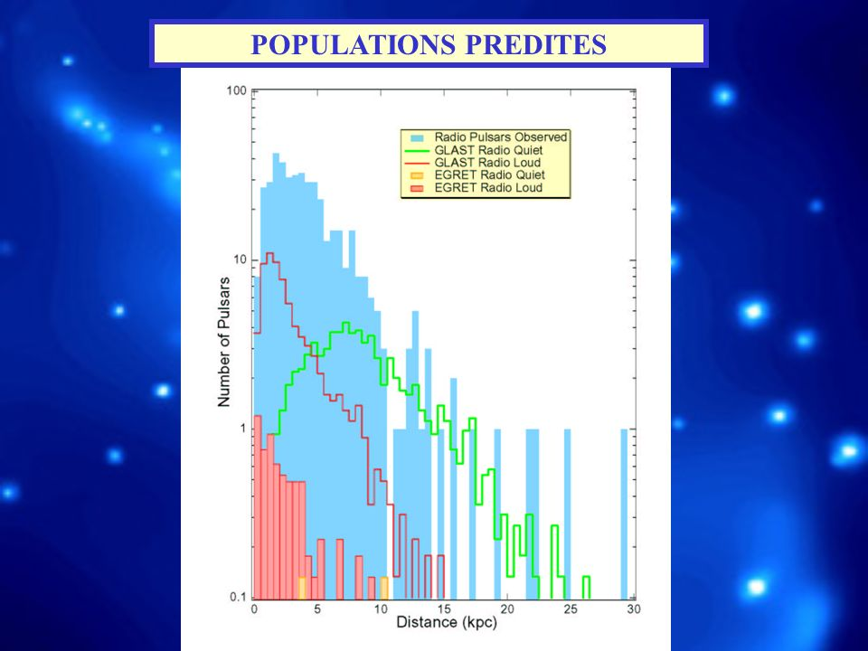 POPULATIONS PREDITES