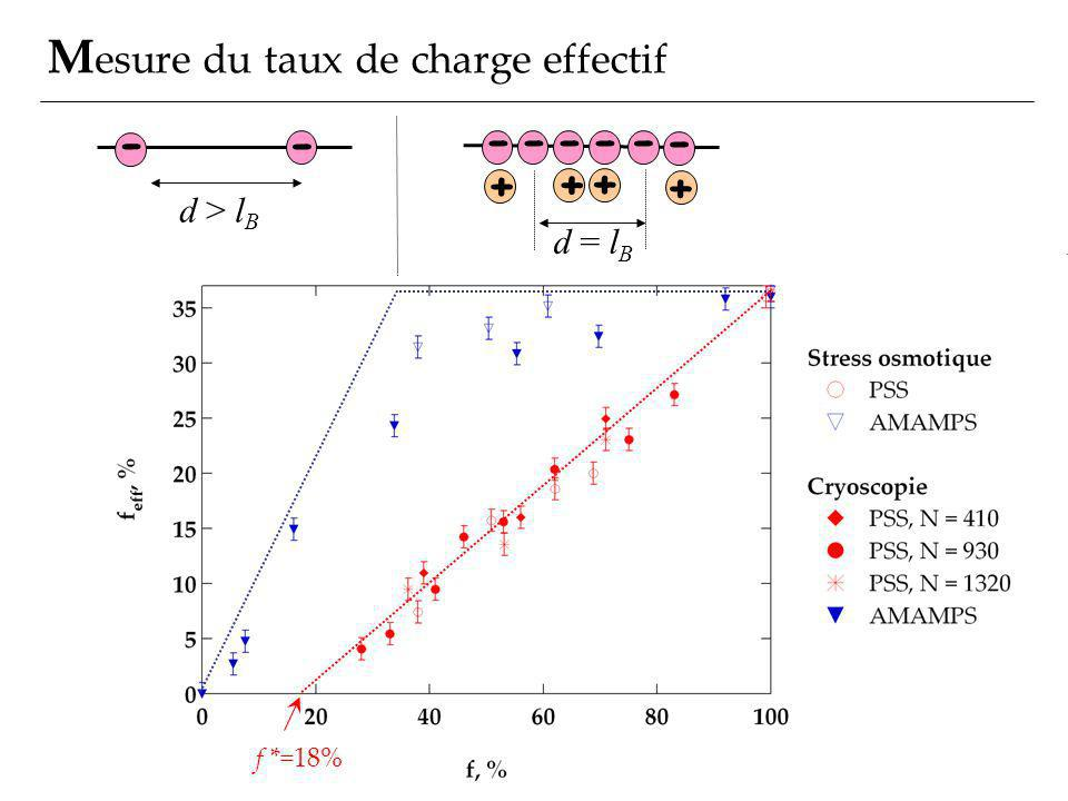 Mesure du taux de charge effectif