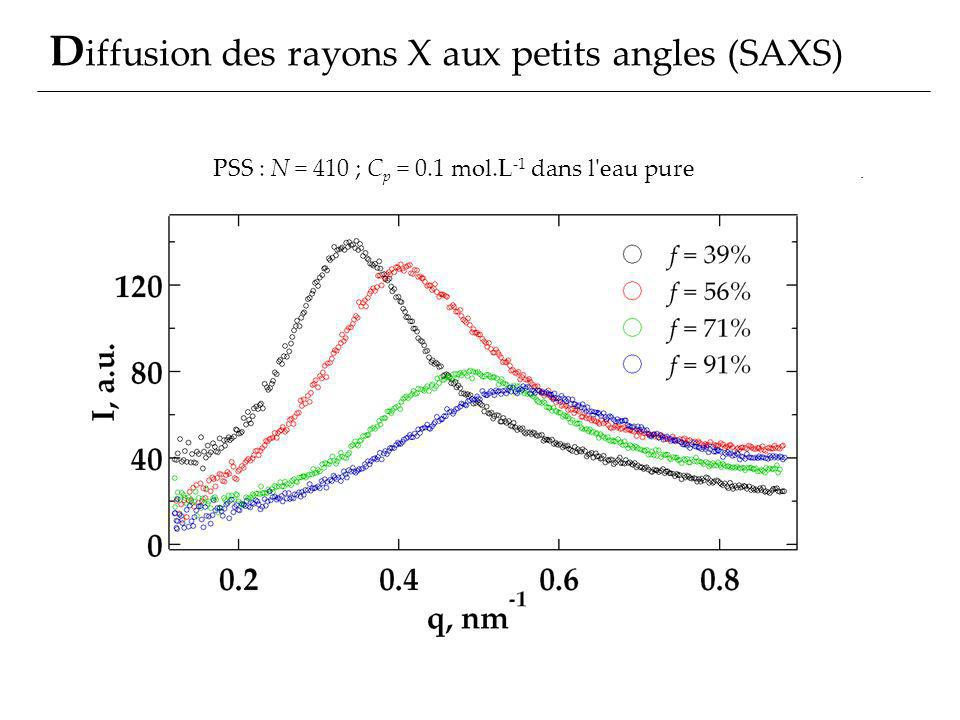 Diffusion des rayons X aux petits angles (SAXS)