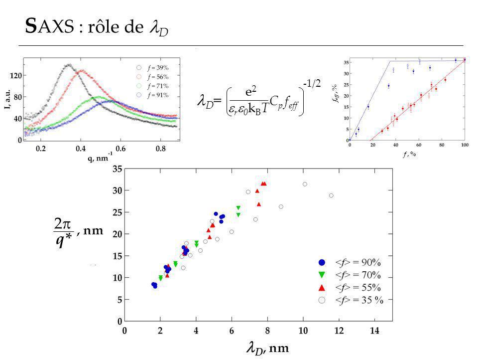 SAXS : rôle de lD lD= Cp feff 2p q* lD, nm e2 ere0kBT , nm -1/2