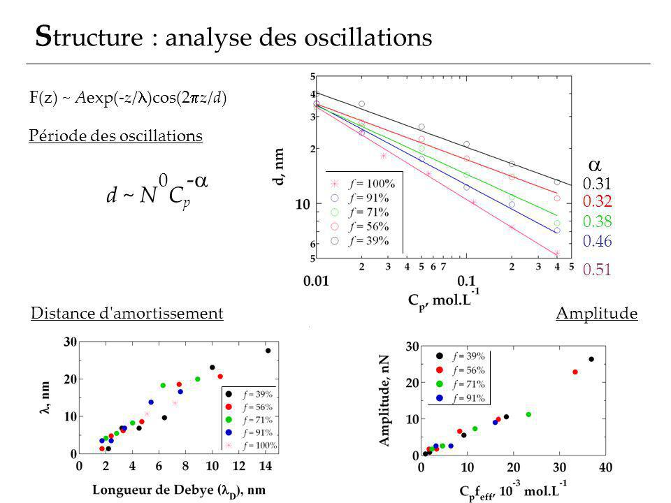 Structure : analyse des oscillations