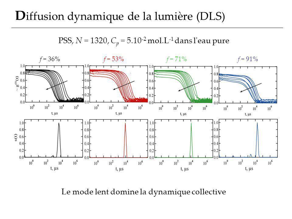 Diffusion dynamique de la lumière (DLS)