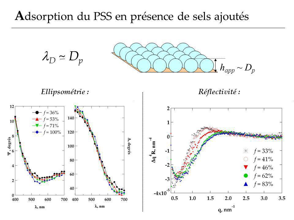 Adsorption du PSS en présence de sels ajoutés
