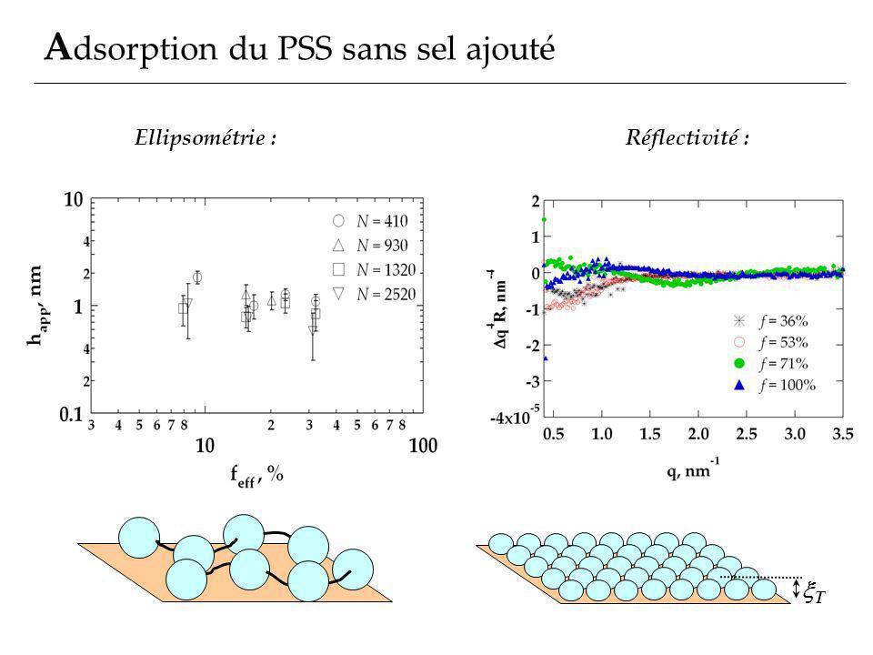 Adsorption du PSS sans sel ajouté