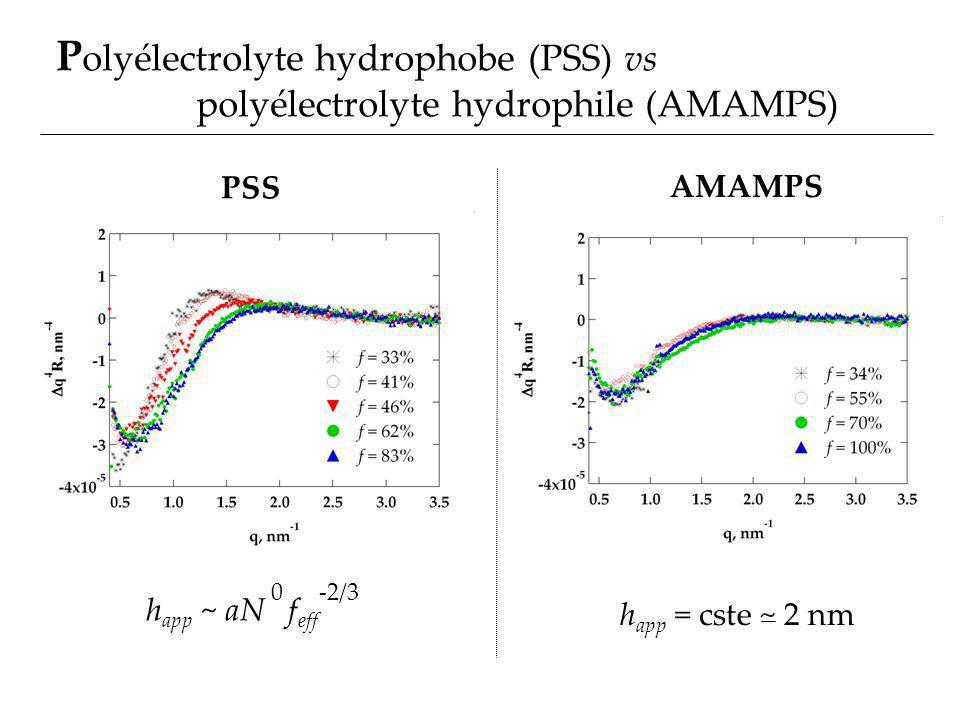Polyélectrolyte hydrophobe (PSS) vs