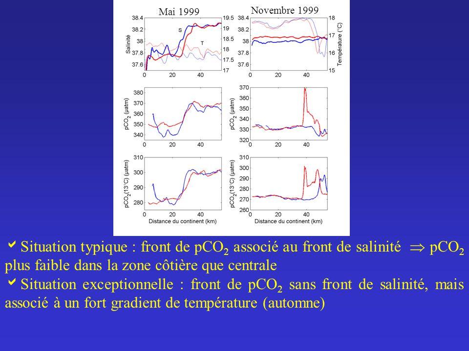 Mai 1999 Novembre 1999. Situation typique : front de pCO2 associé au front de salinité  pCO2 plus faible dans la zone côtière que centrale.