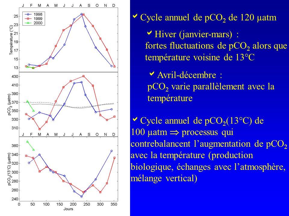 Cycle annuel de pCO2 de 120 µatm