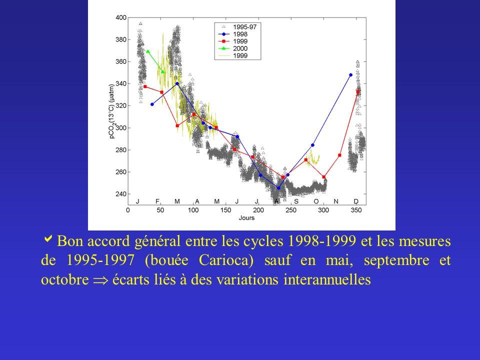 Bon accord général entre les cycles 1998-1999 et les mesures de 1995-1997 (bouée Carioca) sauf en mai, septembre et octobre  écarts liés à des variations interannuelles