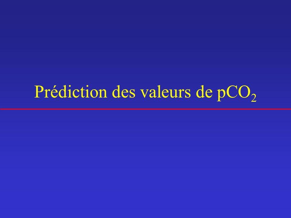 Prédiction des valeurs de pCO2