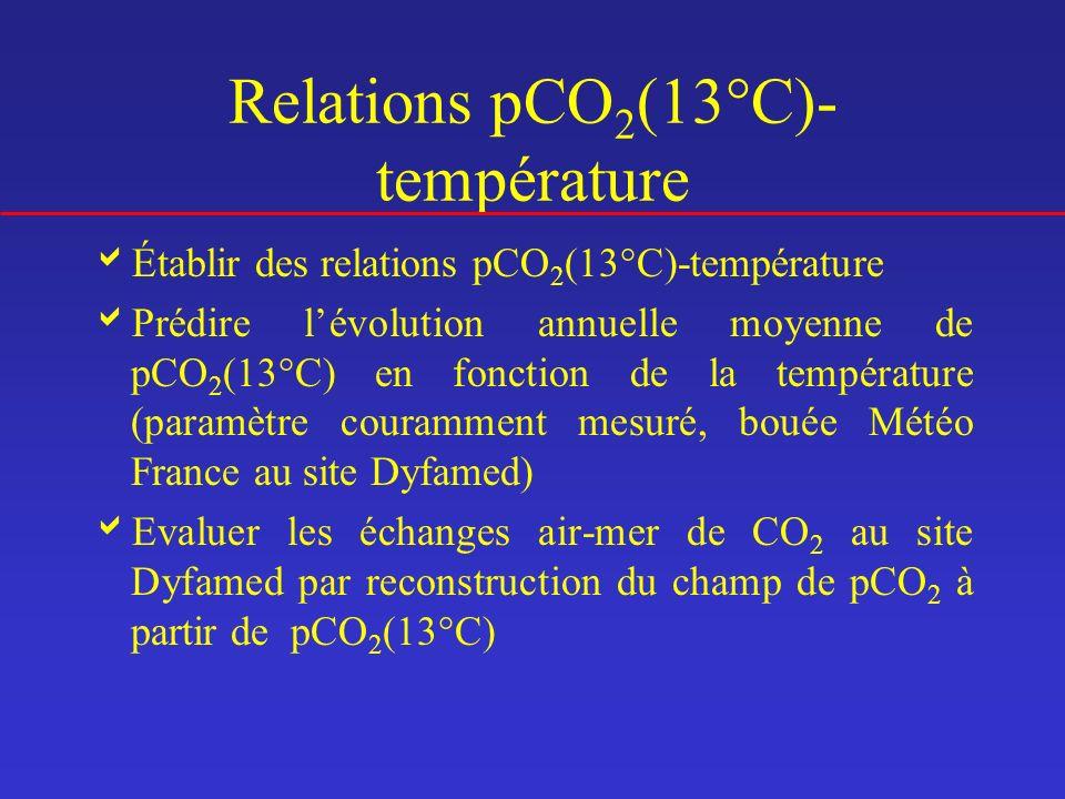 Relations pCO2(13°C)-température