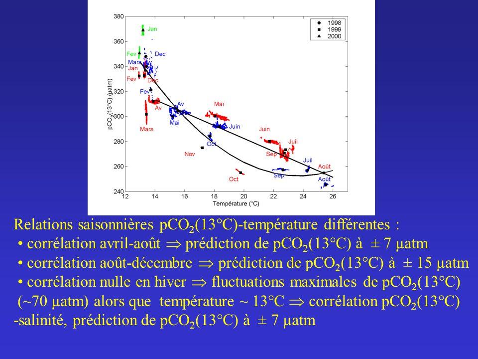 Relations saisonnières pCO2(13°C)-température différentes :