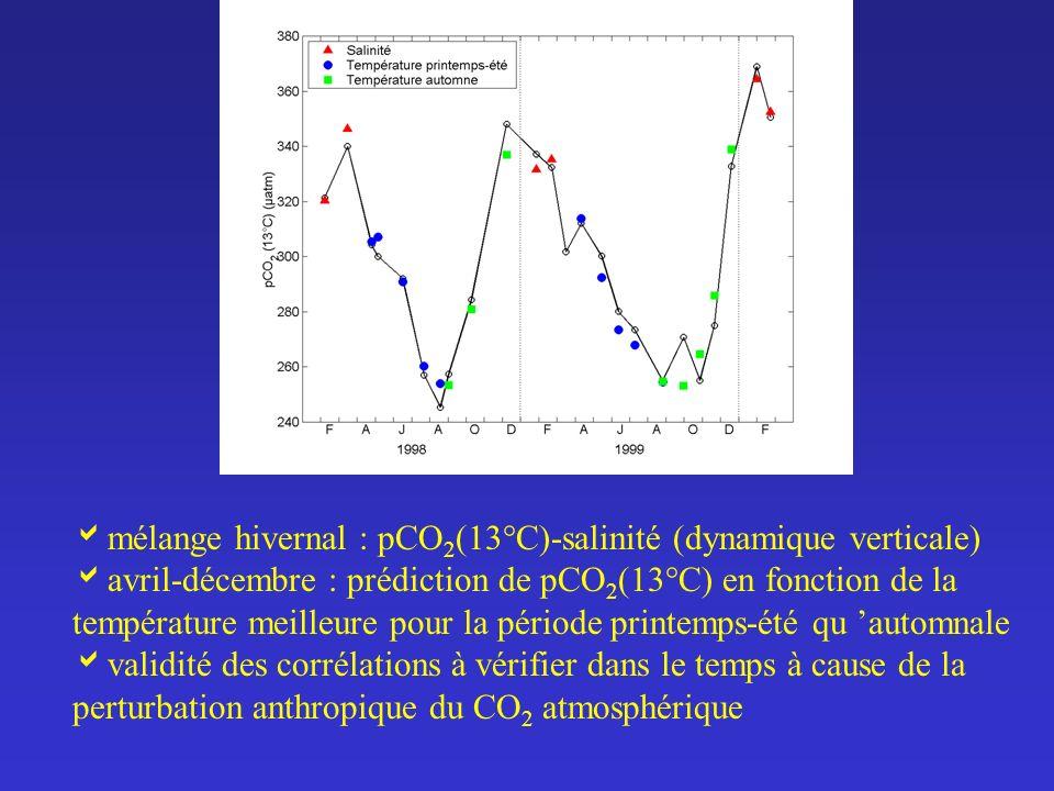 mélange hivernal : pCO2(13°C)-salinité (dynamique verticale)