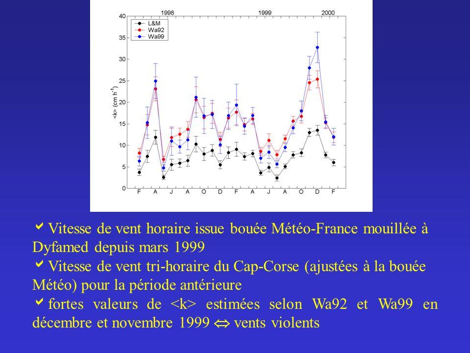 Vitesse de vent horaire issue bouée Météo-France mouillée à Dyfamed depuis mars 1999