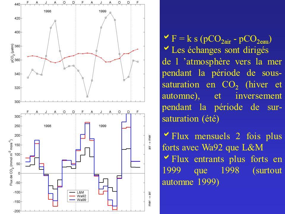 F = k s (pCO2air - pCO2eau) Les échanges sont dirigés.