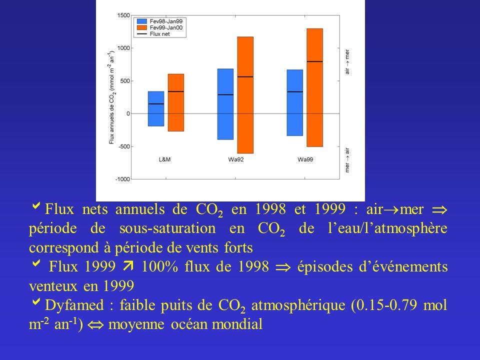 Flux nets annuels de CO2 en 1998 et 1999 : airmer  période de sous-saturation en CO2 de l'eau/l'atmosphère correspond à période de vents forts