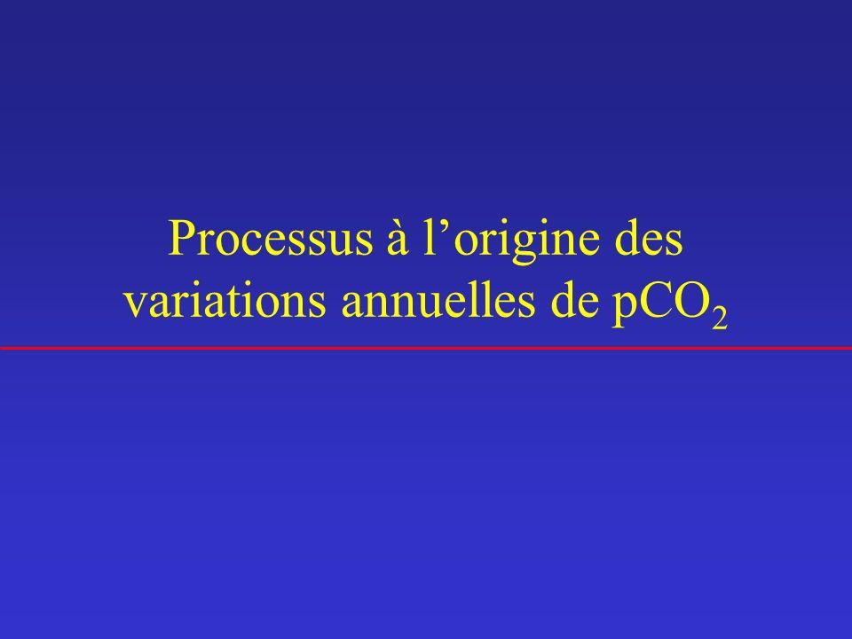 Processus à l'origine des variations annuelles de pCO2