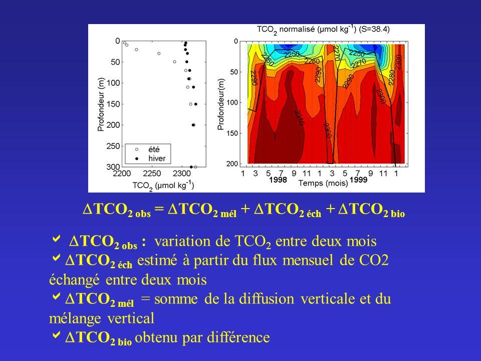 TCO2 obs = TCO2 mél + TCO2 éch + TCO2 bio