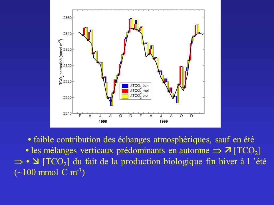 • faible contribution des échanges atmosphériques, sauf en été