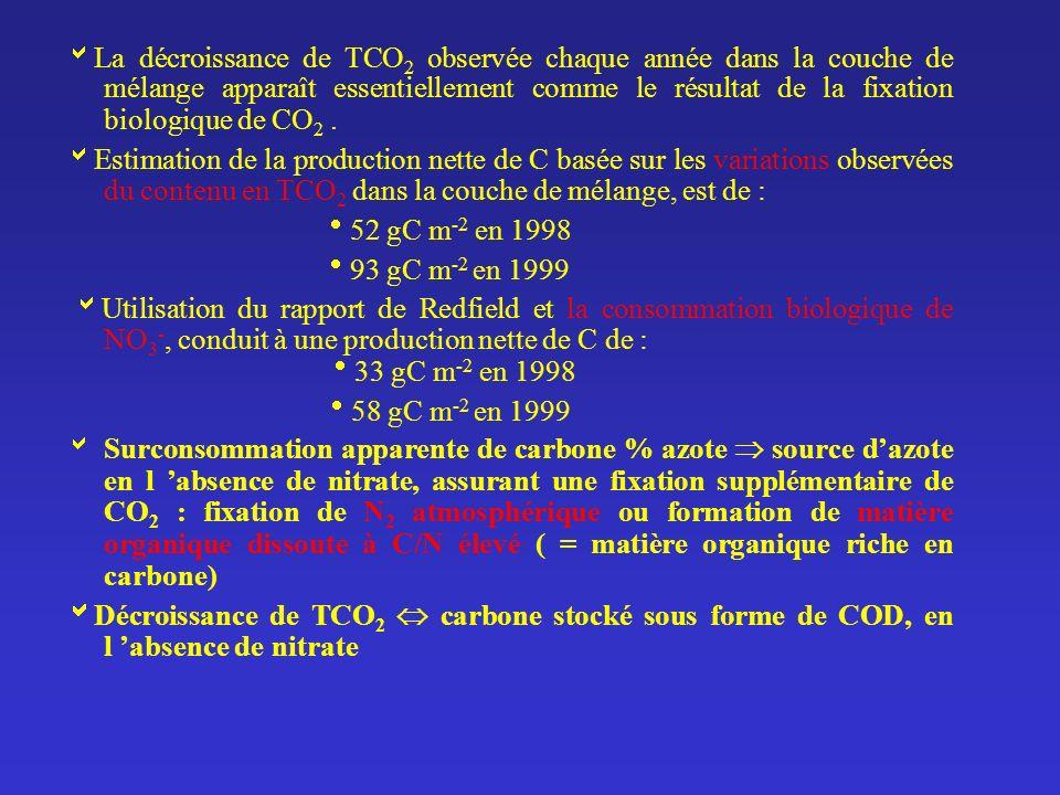 La décroissance de TCO2 observée chaque année dans la couche de mélange apparaît essentiellement comme le résultat de la fixation biologique de CO2 .