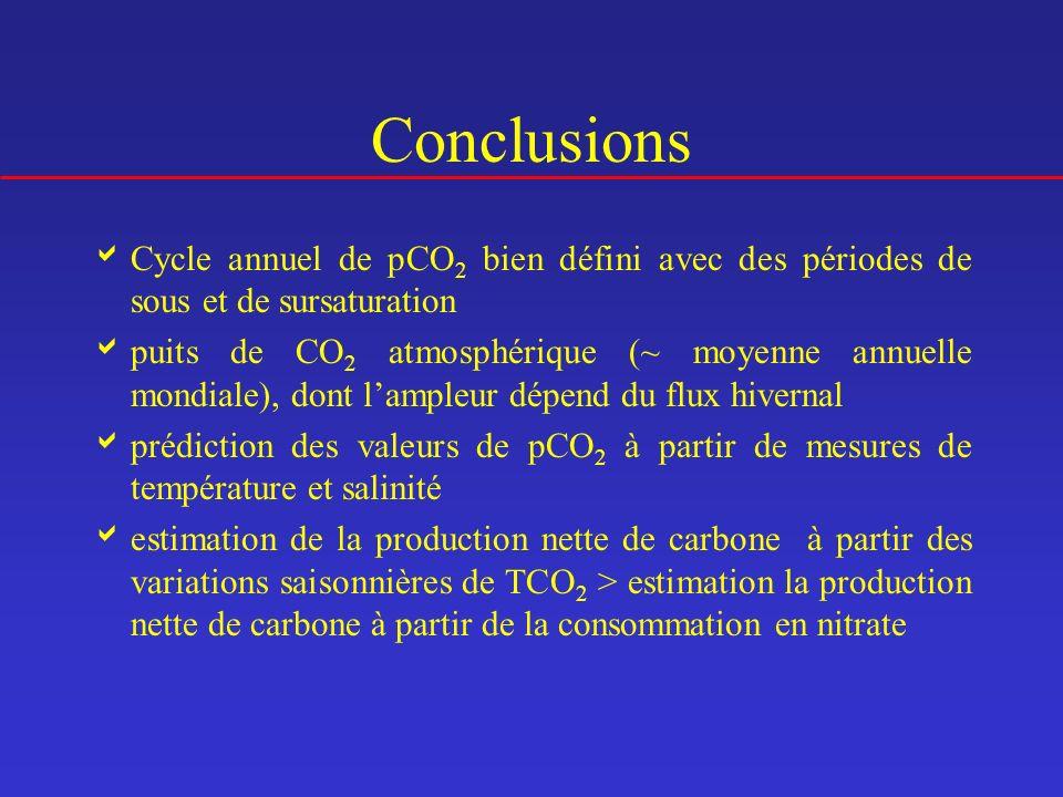 Conclusions Cycle annuel de pCO2 bien défini avec des périodes de sous et de sursaturation.