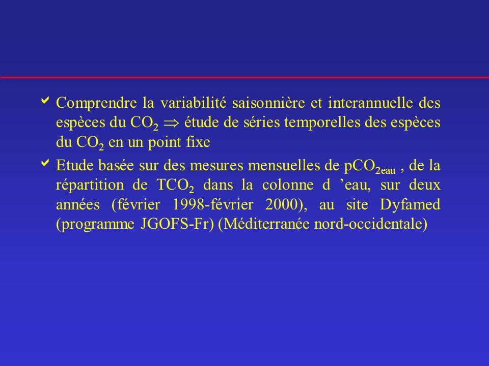 Comprendre la variabilité saisonnière et interannuelle des espèces du CO2  étude de séries temporelles des espèces du CO2 en un point fixe