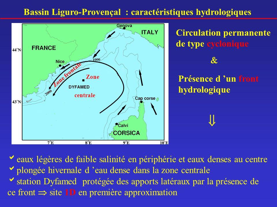  Bassin Liguro-Provençal : caractéristiques hydrologiques