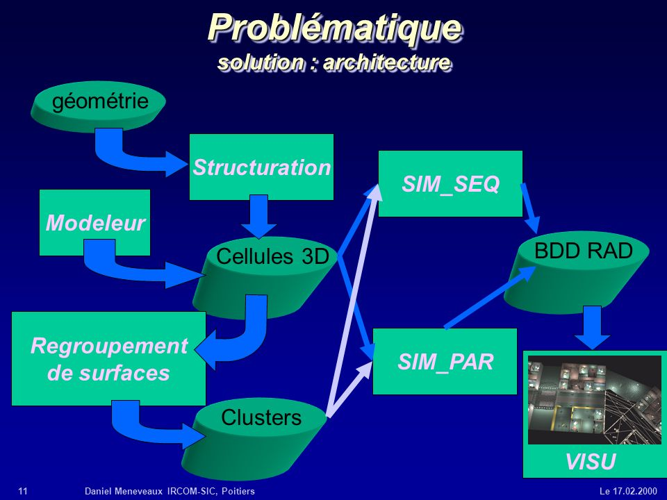 Problématique solution : architecture