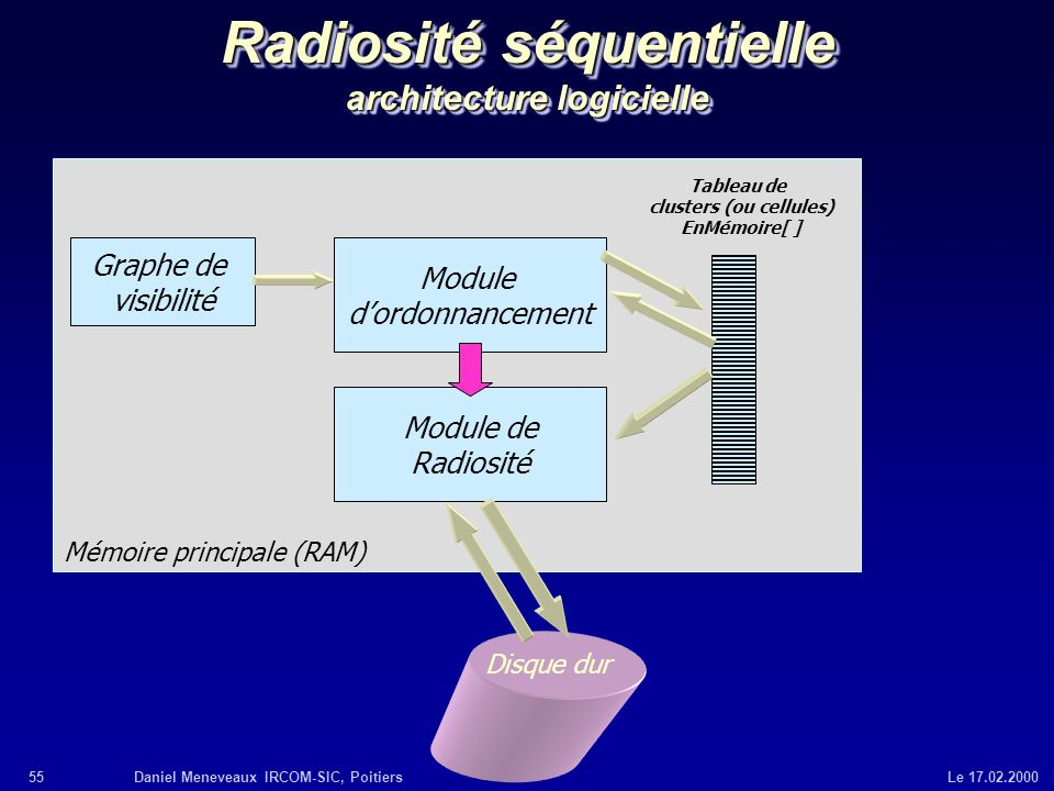 Radiosité séquentielle architecture logicielle